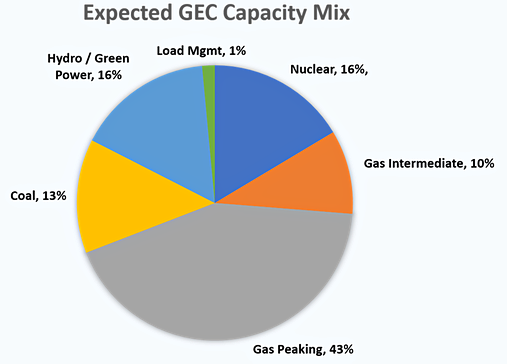 Expected GEC Capacity Mix. Gas Peaking, 43%. Nuclear, 16%. Hydro/Green Power, 16%. Coal, 13%. Gas Intermediate, 10%. Load Management, 1%.